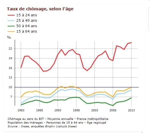 Dataviz chomage France 3D